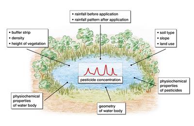 Umgebende Umweltparameter