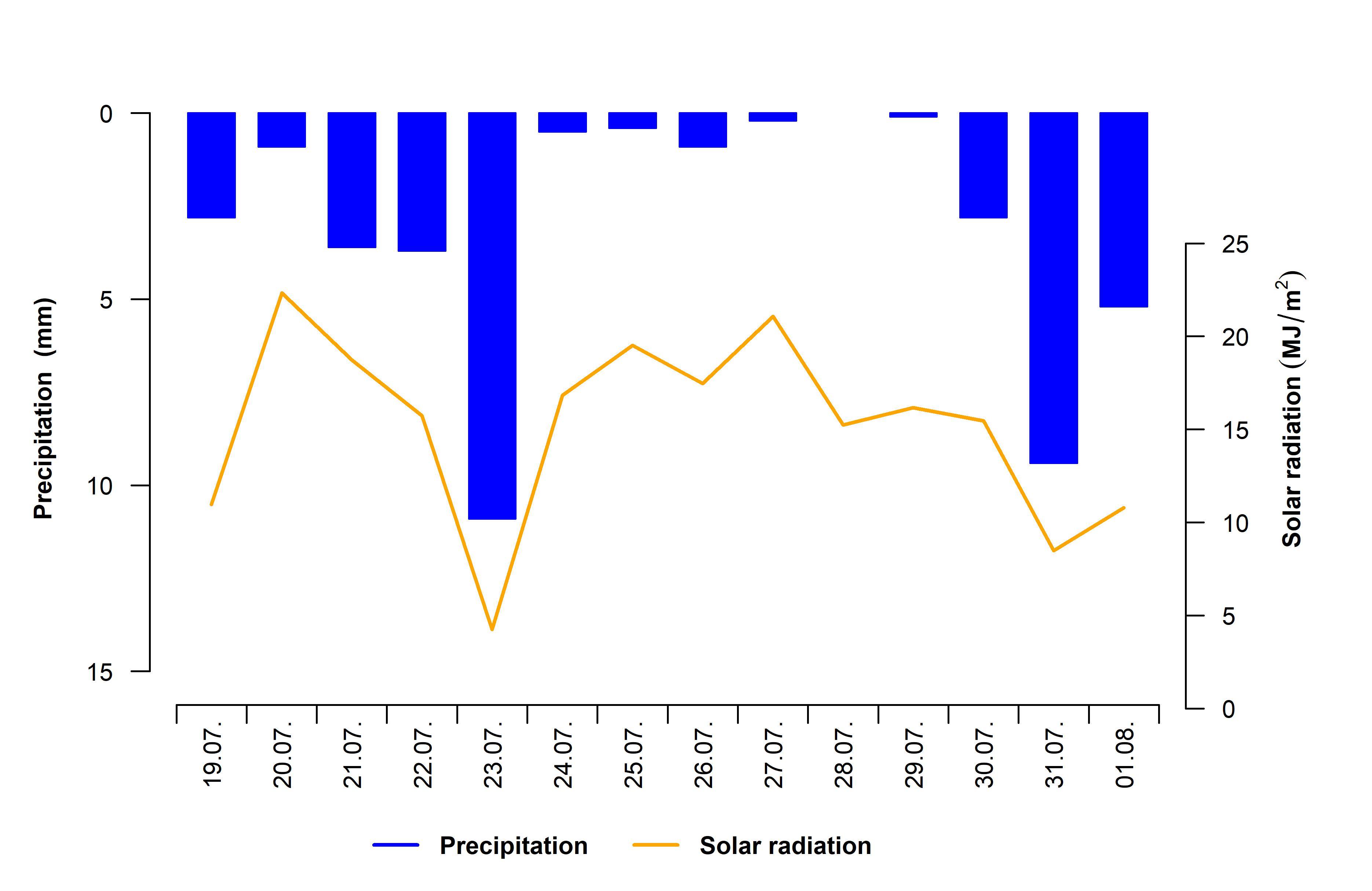 Niederschlag und Globalstrahlung der letzten 14 Tage in 10 minütiger Auflösung
