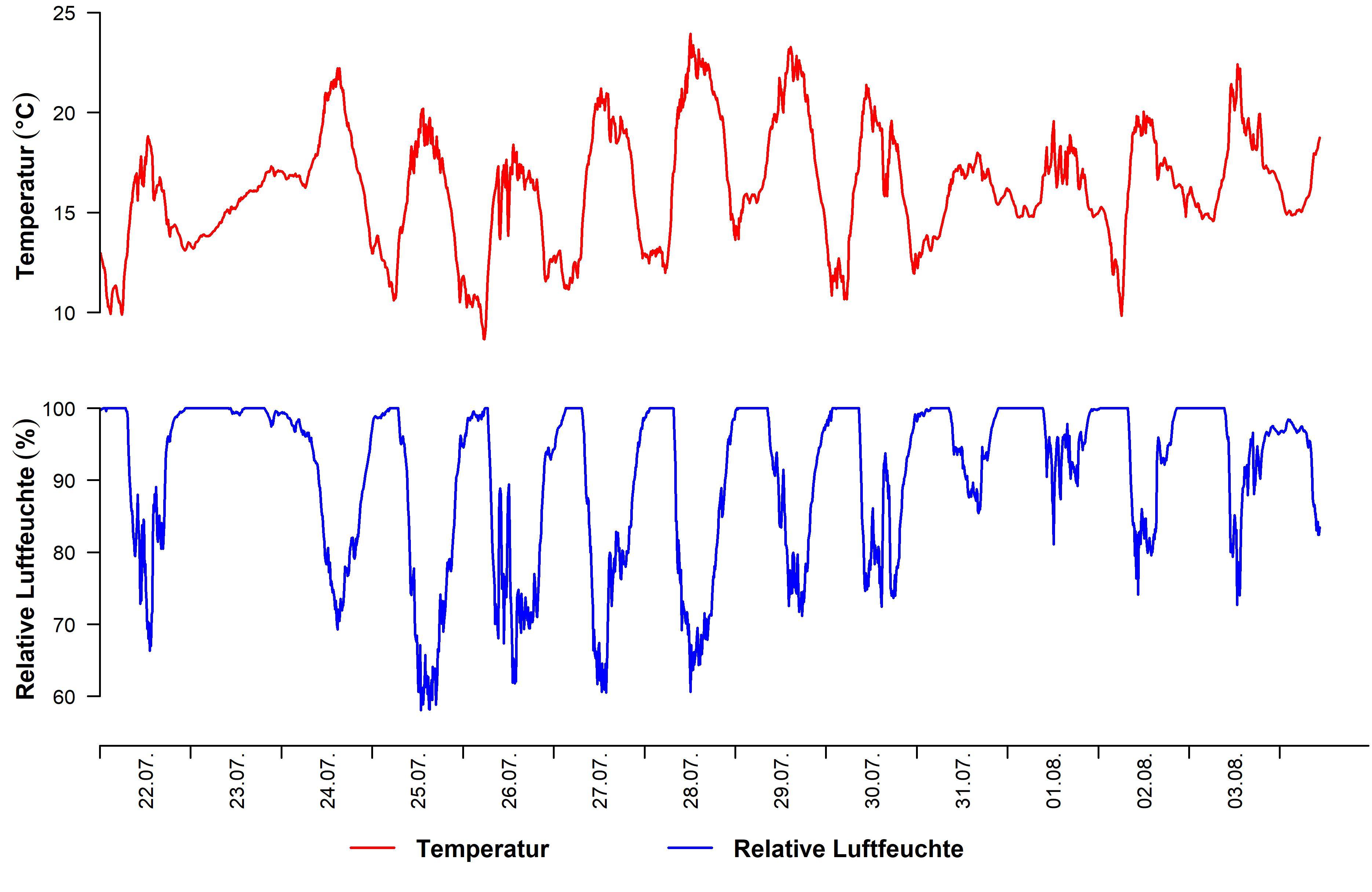 Temperatur und Luftfeuchte der letzten 14 Tage in 10 minütiger Auflösung