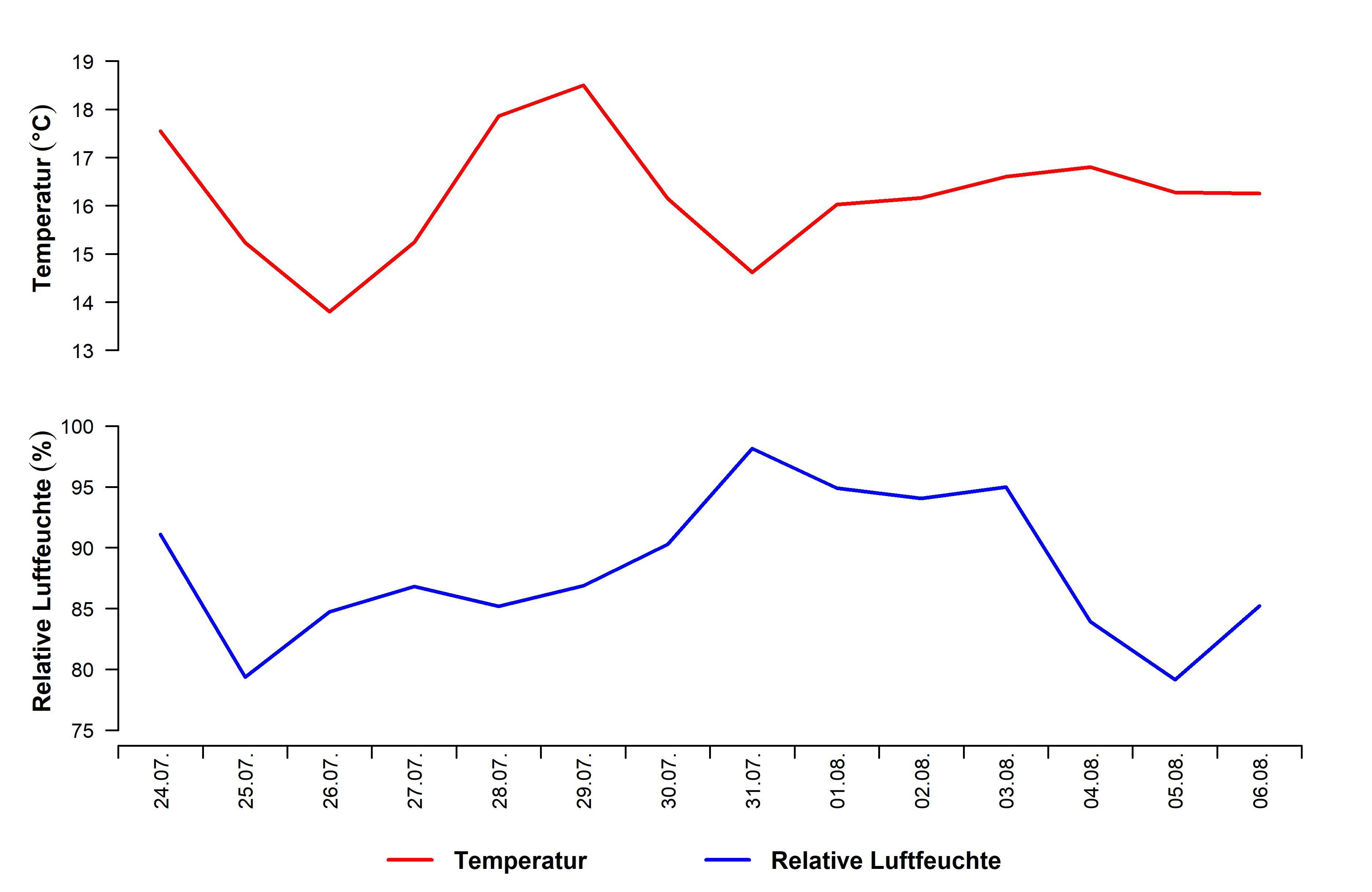 Temperatur_Luftfeuchte_Tageswerte_14Tage